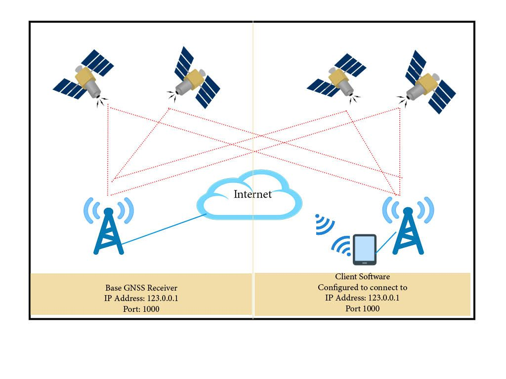 Depiction of how RTK network operates